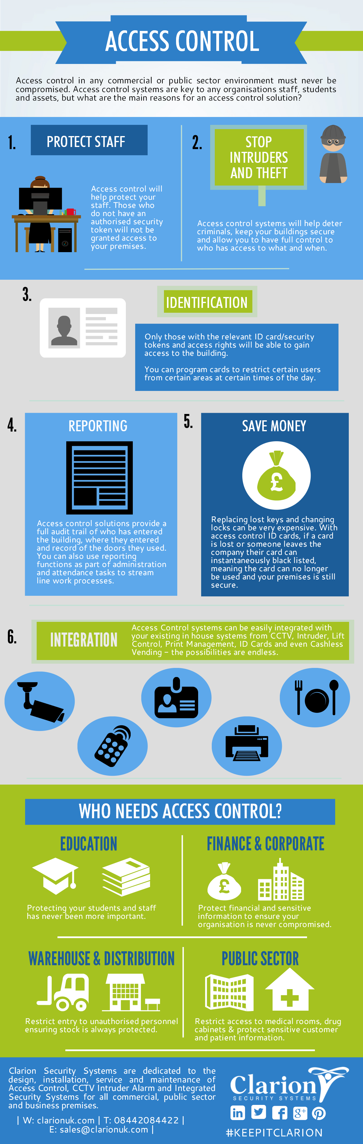 Access Control System Infographic Access Control